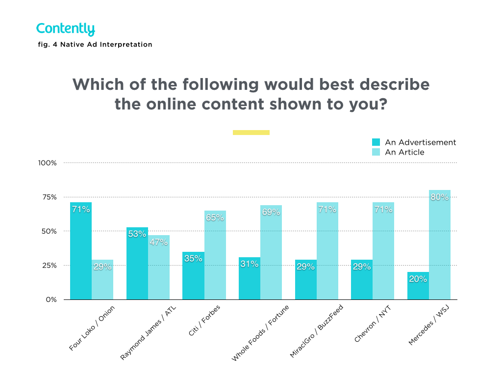 What Sponsored Content is... and what it isn\'t