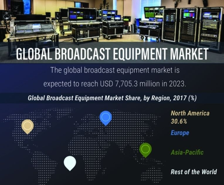 Broadcast equipment market Growing by Popularity of IPTV, Television