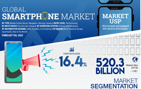 Smartphone Market Report 2021: By Operating System (Android, iOS)